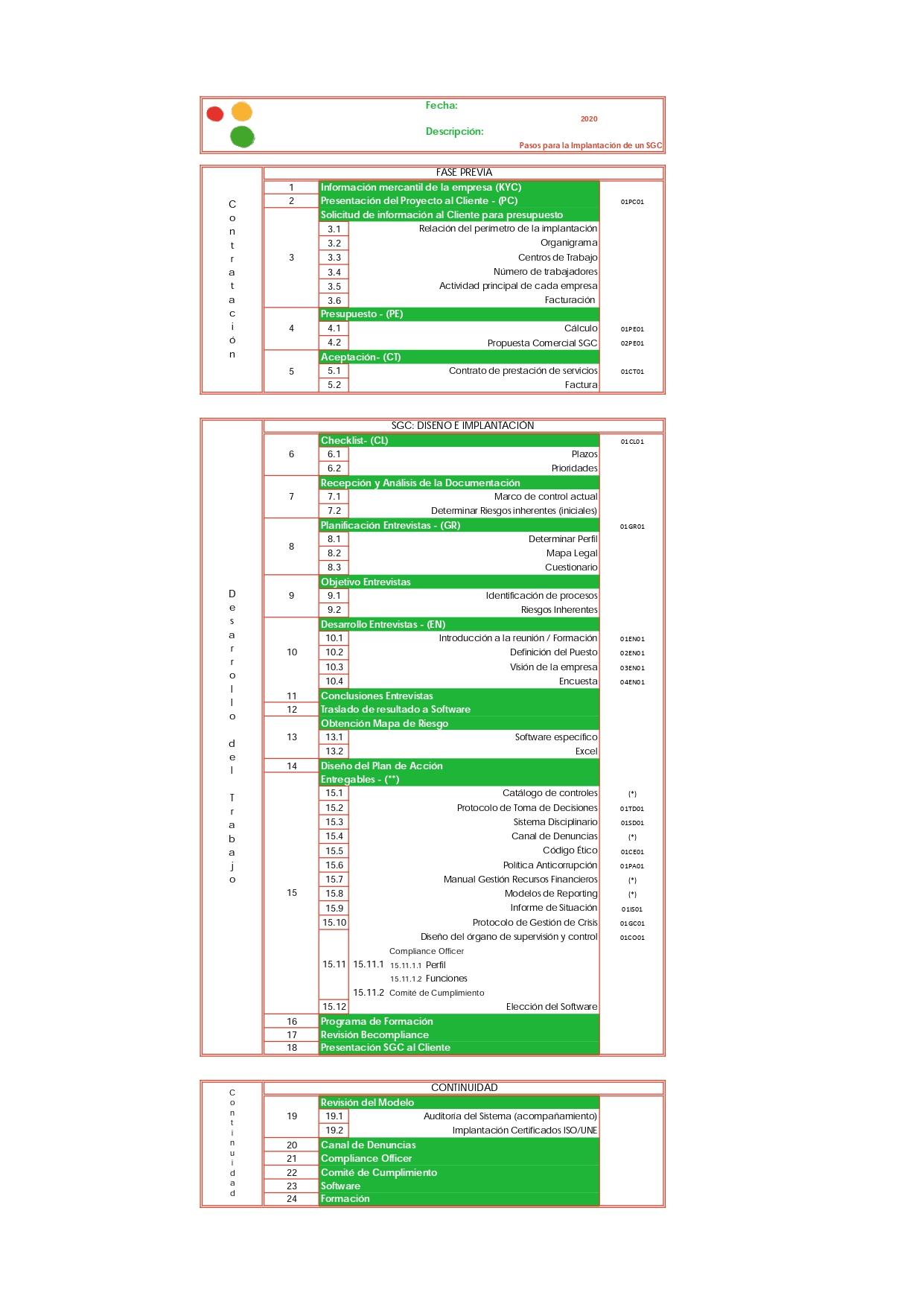 Implantación SGC Becompliance